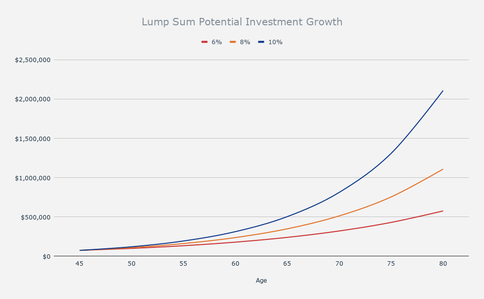 Potential investment growth of pension buyout lump sum.
