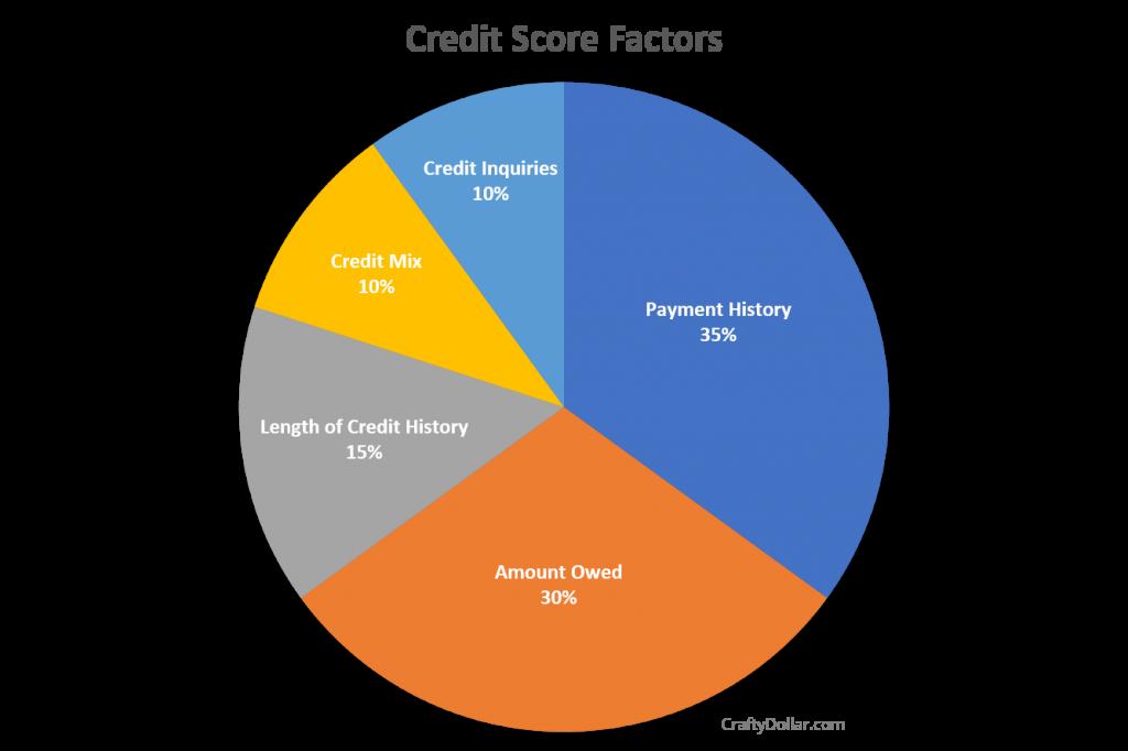 Credit Score Factors Pie Chart