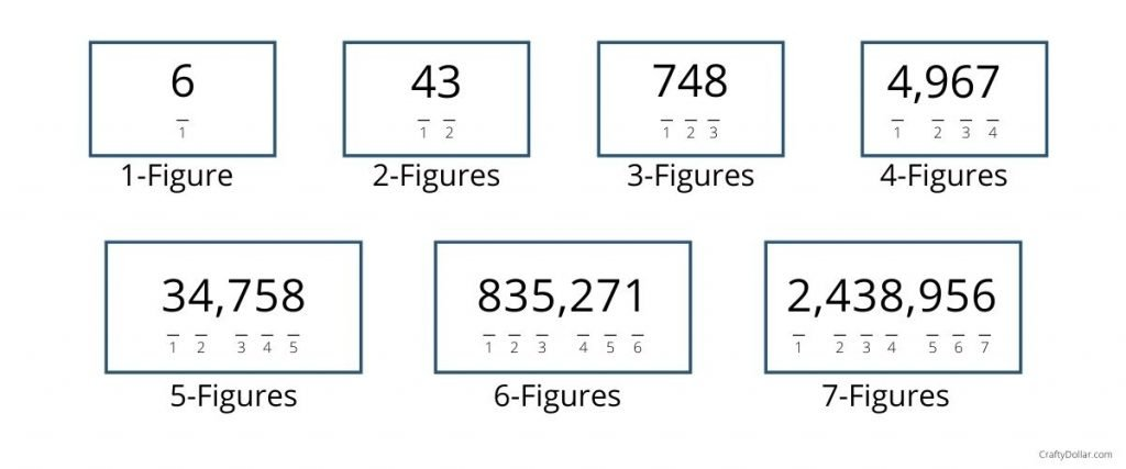 Comparison of different number of figures.