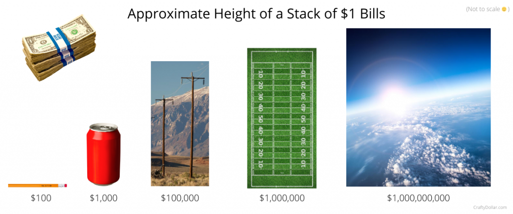 Approximate height of a stack of one-dollar bills