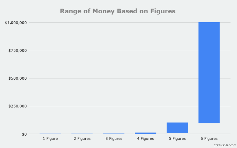 Range of money based on figures. Demonstrates how much is 6 figures.