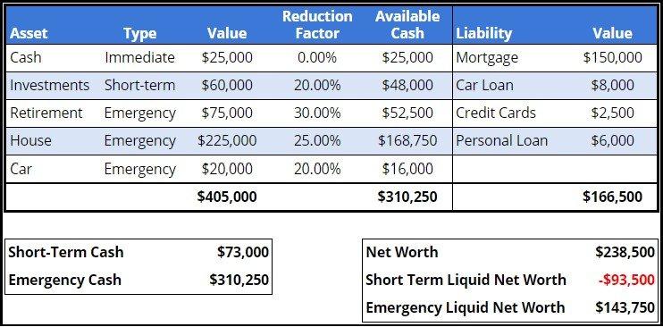 Liquid Net Worth Calculation