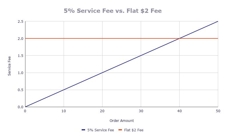 Service fee comparison chart